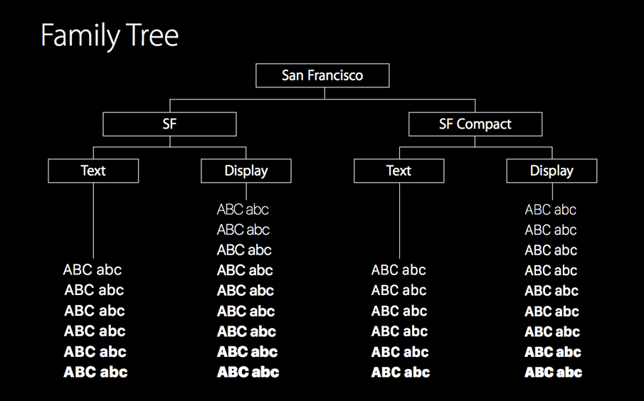 Apple San Francisco typeface tree